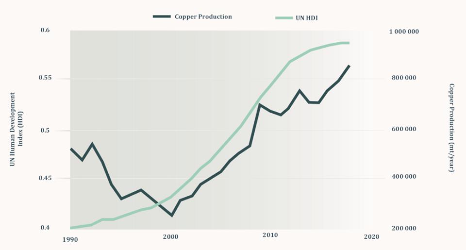 Zambia's copper production vs UN Human Development Index
